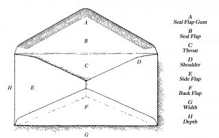 19 types of envelope